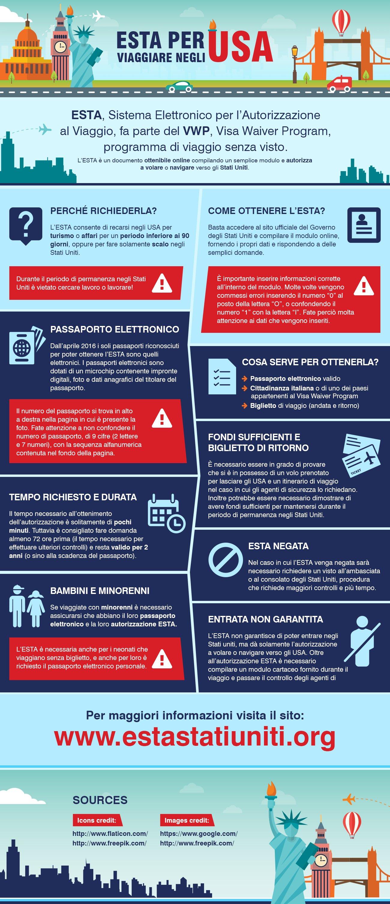 Infografica sull'ESTA per gli Stati Uniti
